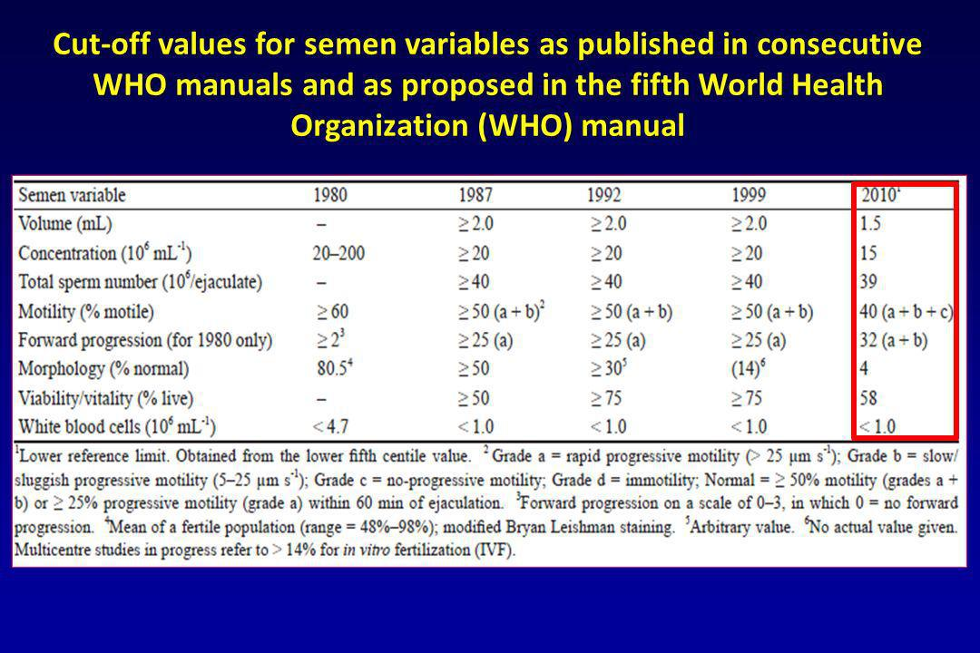 Cut-off values for semen variables as published in consecutive WHO manuals and as proposed in the fifth World Health Organization (WHO) manual
