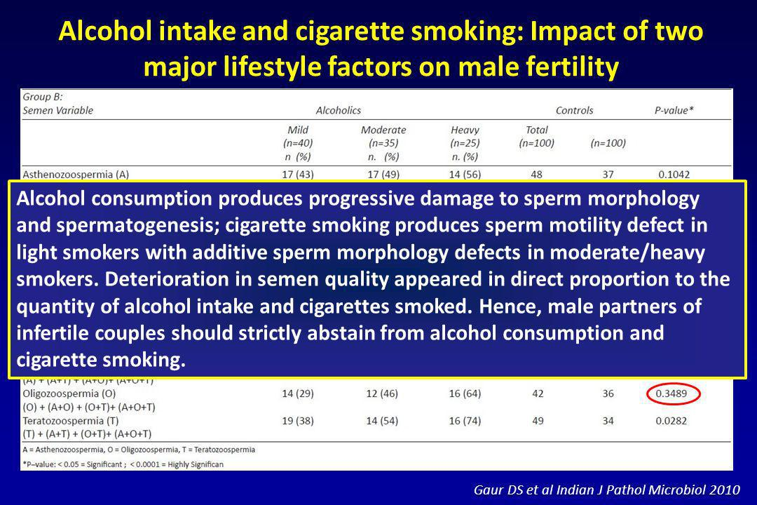 Alcohol intake and cigarette smoking: Impact of two major lifestyle factors on male fertility
