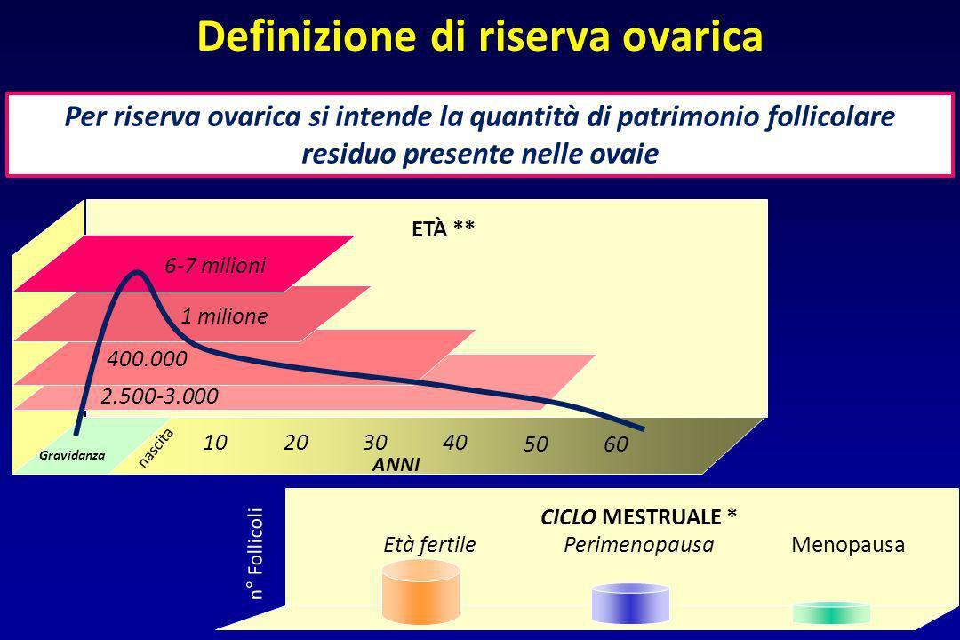 Definizione di riserva ovarica