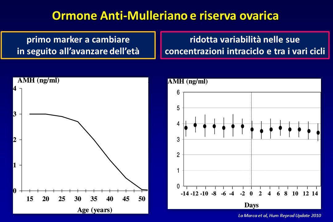Ormone Anti-Mulleriano e riserva ovarica