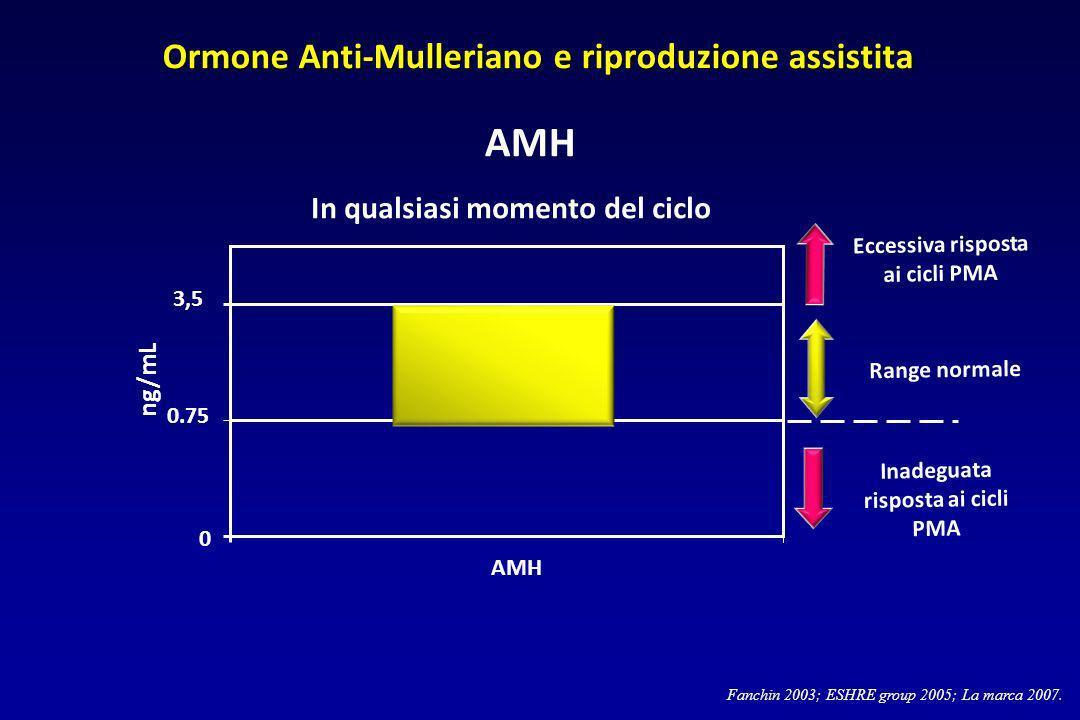 AMH Ormone Anti-Mulleriano e riproduzione assistita