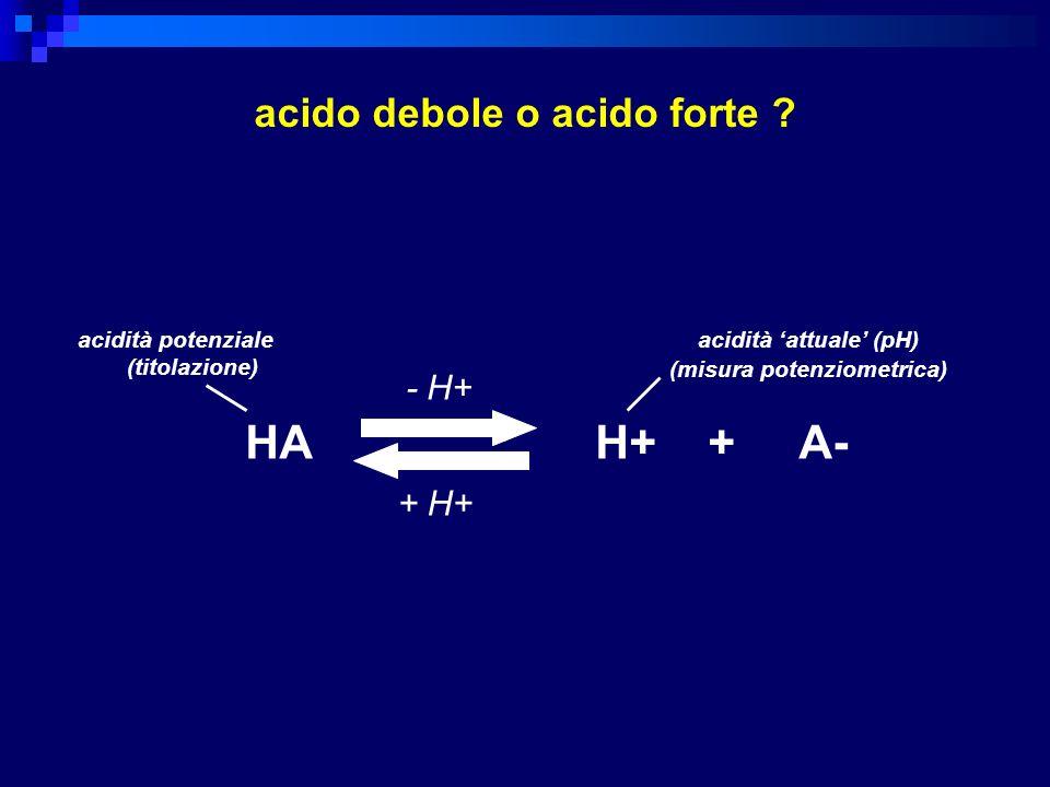 HA H+ + A- acido debole o acido forte - H+ + H+ acidità potenziale