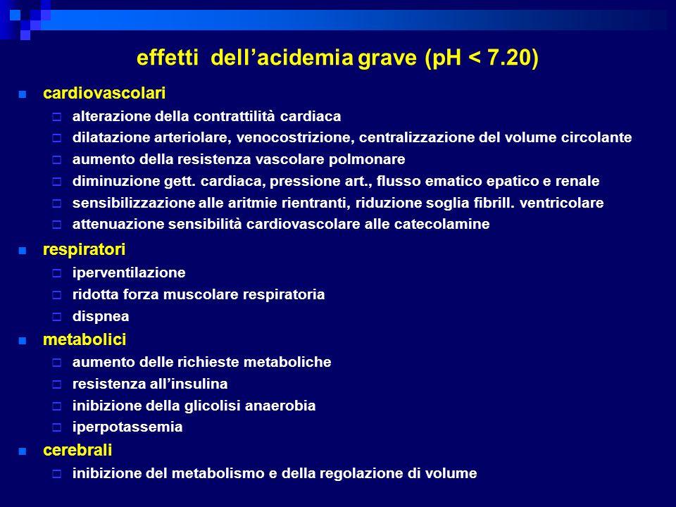 effetti dell'acidemia grave (pH < 7.20)