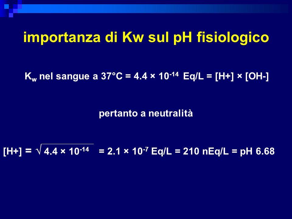 importanza di Kw sul pH fisiologico
