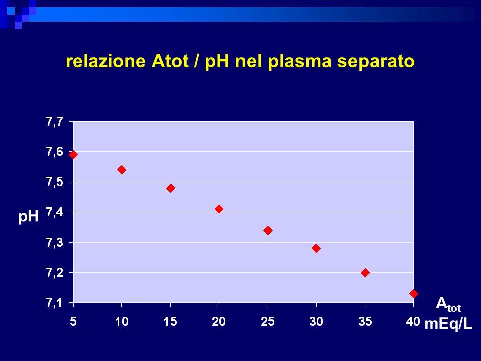 relazione Atot / pH nel plasma separato