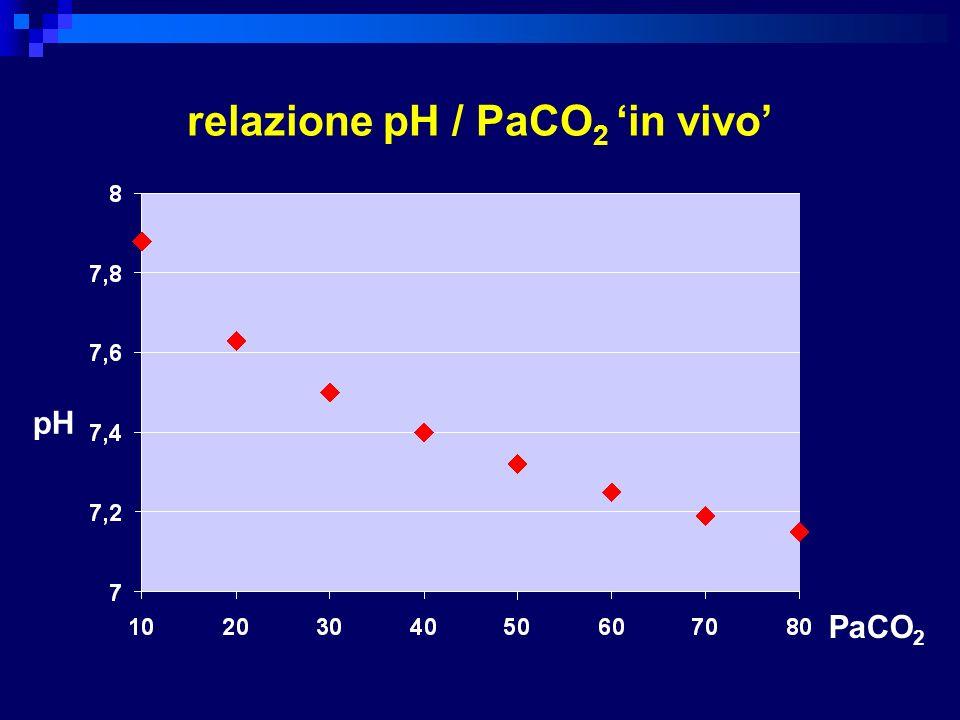 relazione pH / PaCO2 'in vivo'