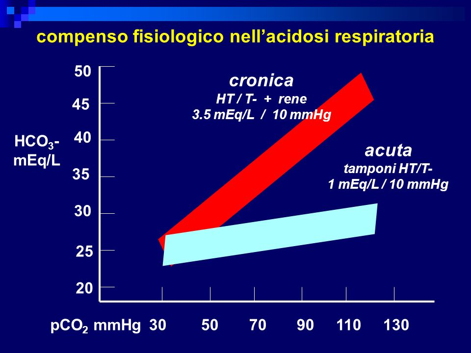 compenso fisiologico nell'acidosi respiratoria