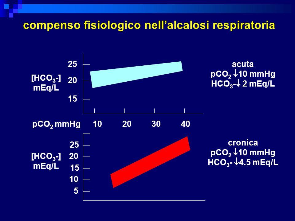 compenso fisiologico nell'alcalosi respiratoria