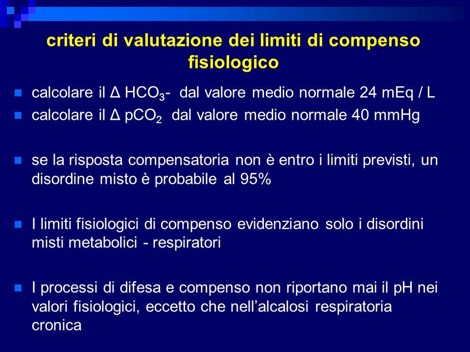 criteri di valutazione dei limiti di compenso fisiologico