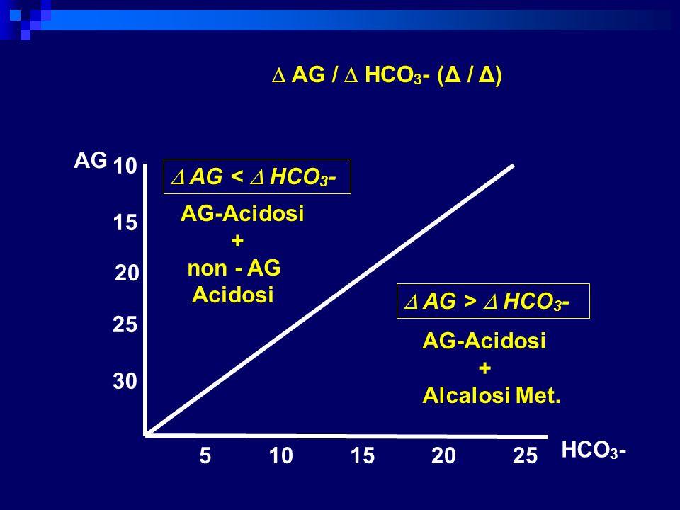  AG /  HCO3- (Δ / Δ) AG. 10.  AG <  HCO3- AG-Acidosi. + non - AG. Acidosi. 15. 20.  AG >  HCO3-