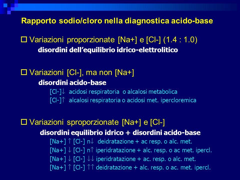 Rapporto sodio/cloro nella diagnostica acido-base