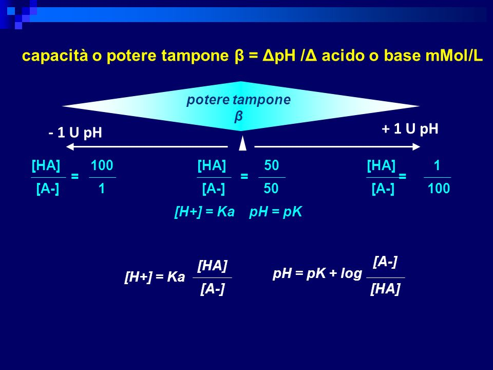 capacità o potere tampone β = ΔpH /Δ acido o base mMol/L