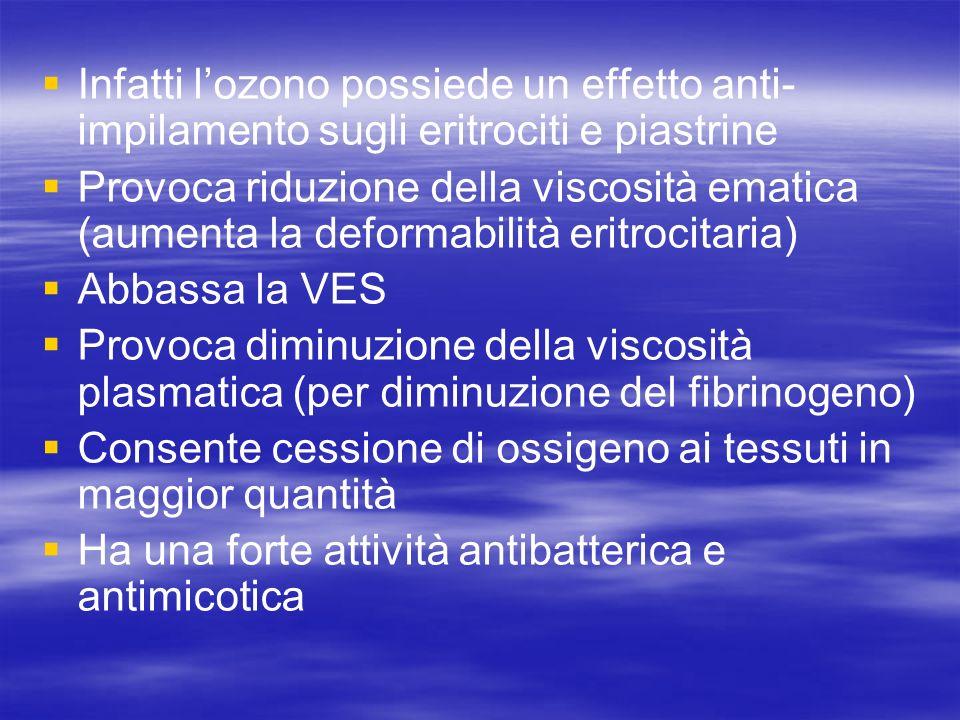 Infatti l'ozono possiede un effetto anti-impilamento sugli eritrociti e piastrine