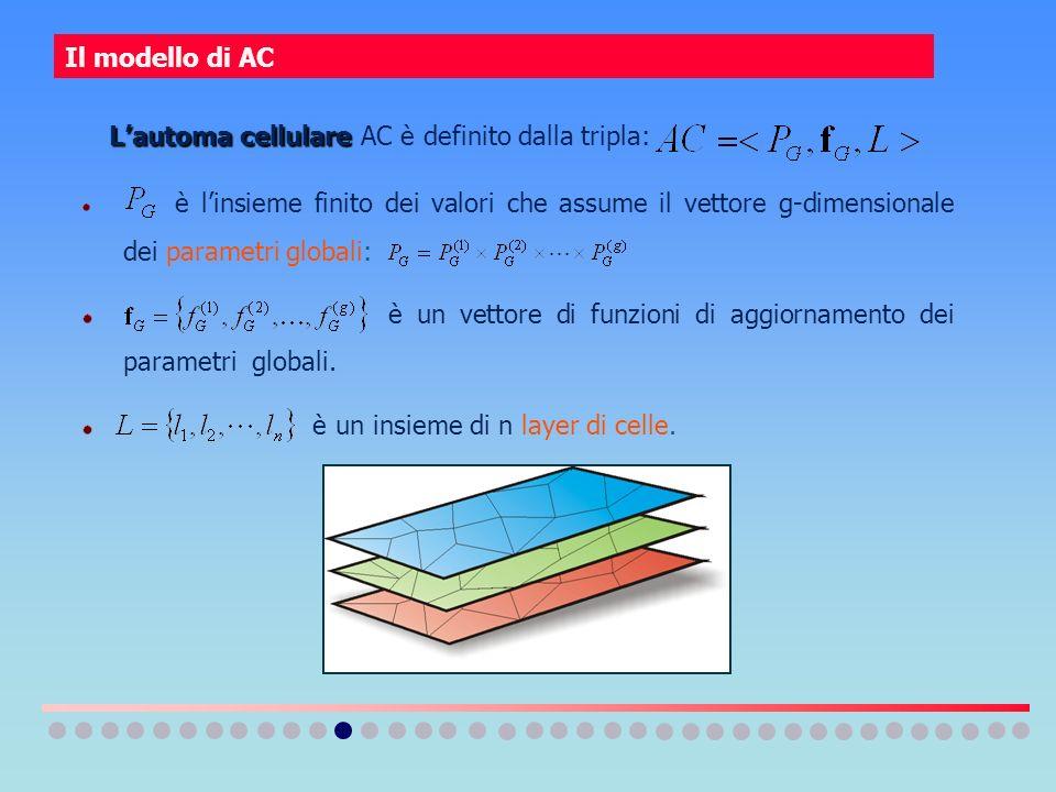 L'automa cellulare AC è definito dalla tripla: