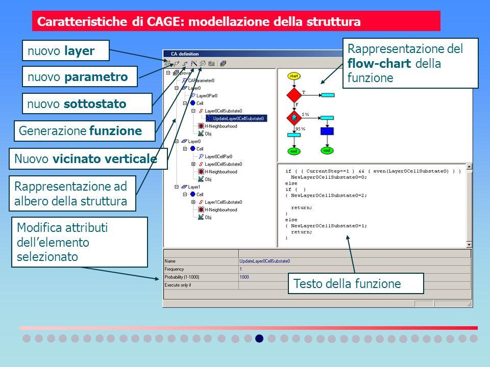 Caratteristiche di CAGE: modellazione della struttura