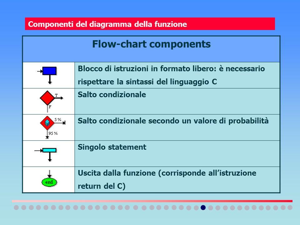 Componenti del diagramma della funzione