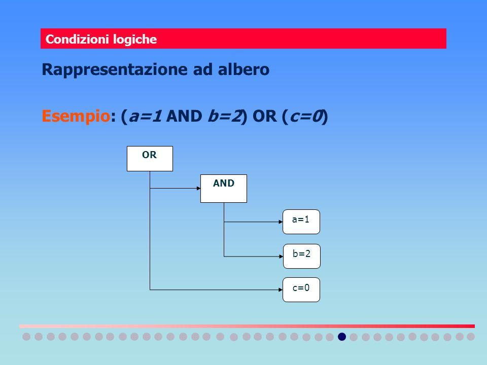 Rappresentazione ad albero Esempio: (a=1 AND b=2) OR (c=0)