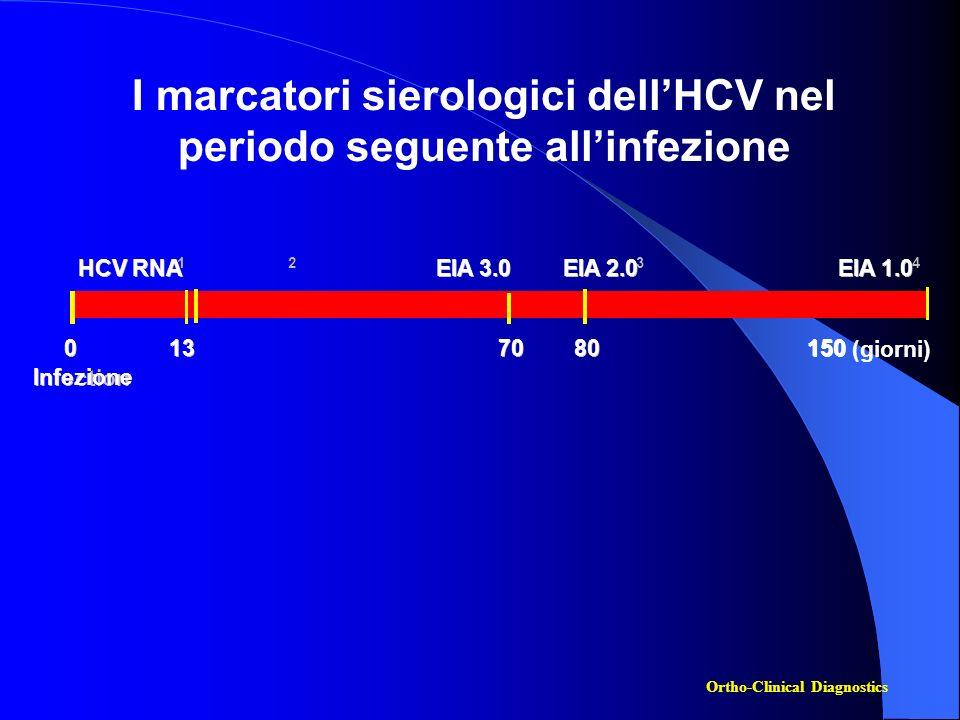 I marcatori sierologici dell'HCV nel periodo seguente all'infezione