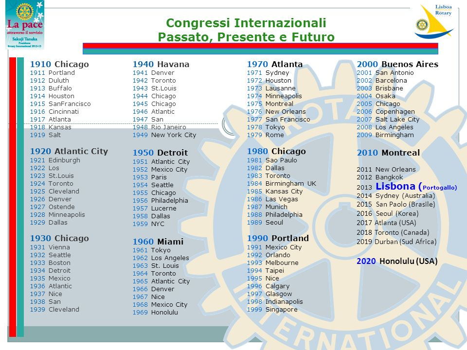 Congressi Internazionali Passato, Presente e Futuro