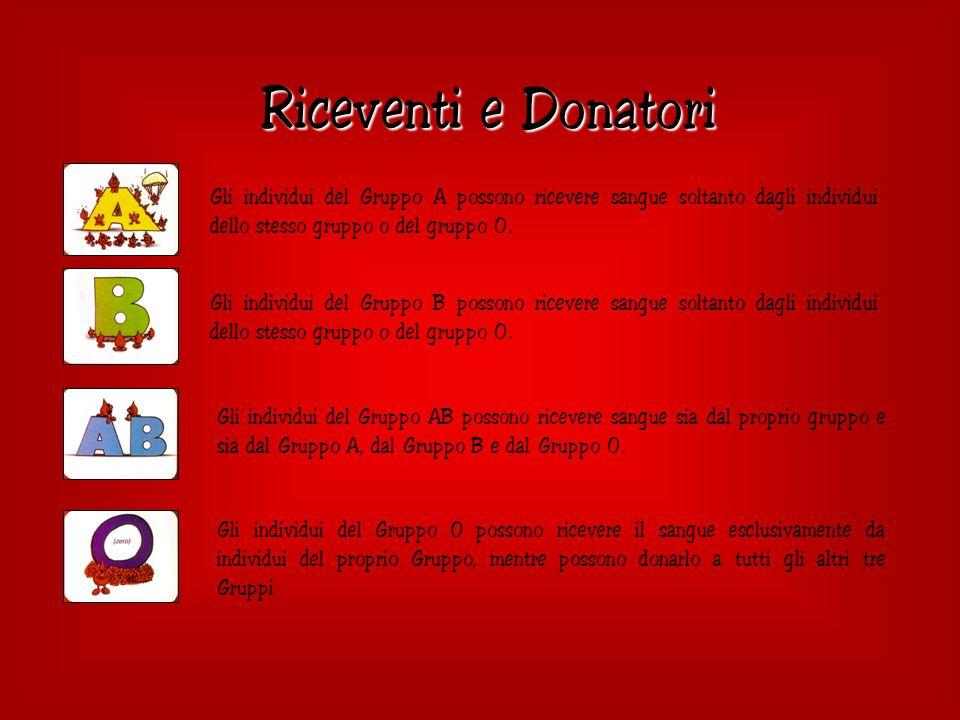 Riceventi e Donatori Gli individui del Gruppo A possono ricevere sangue soltanto dagli individui dello stesso gruppo o del gruppo 0.