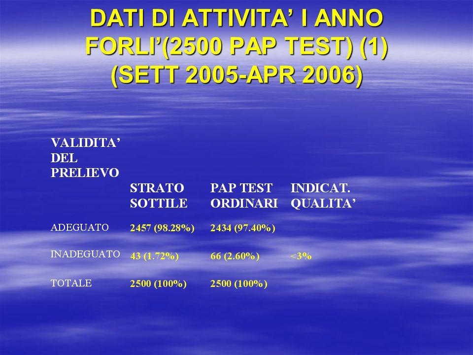 DATI DI ATTIVITA' I ANNO FORLI'(2500 PAP TEST) (1) (SETT 2005-APR 2006)
