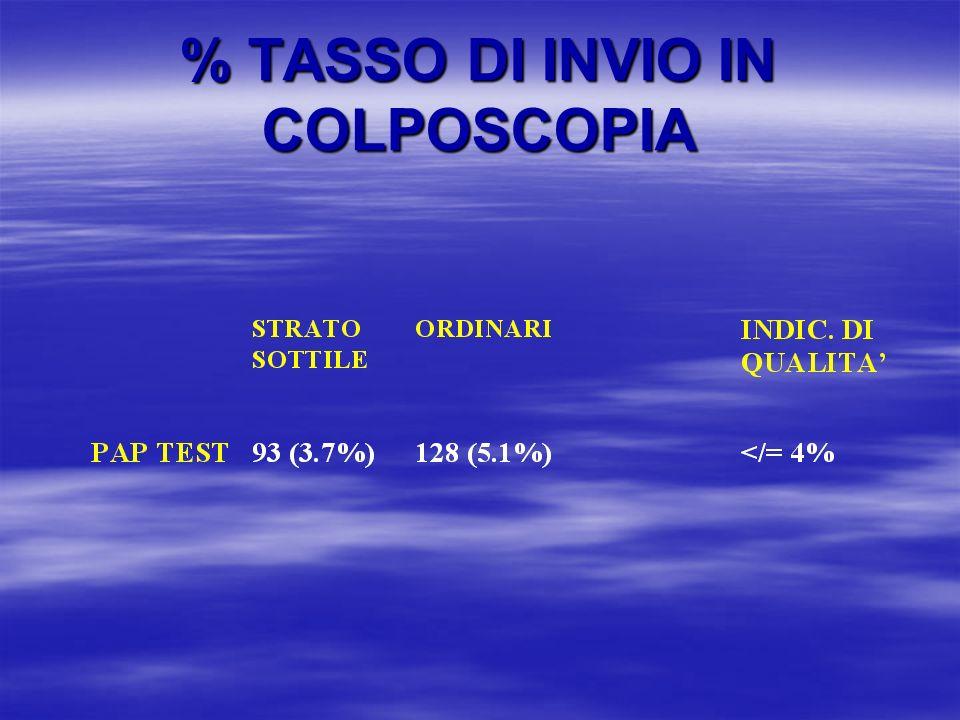 % TASSO DI INVIO IN COLPOSCOPIA