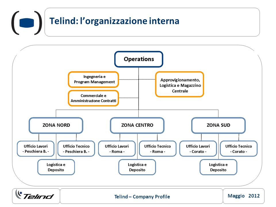 Telind: l'organizzazione interna