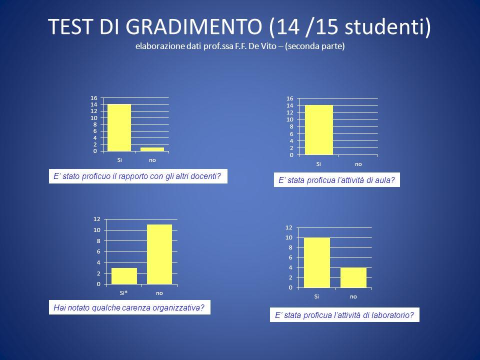 TEST DI GRADIMENTO (14 /15 studenti) elaborazione dati prof. ssa F. F