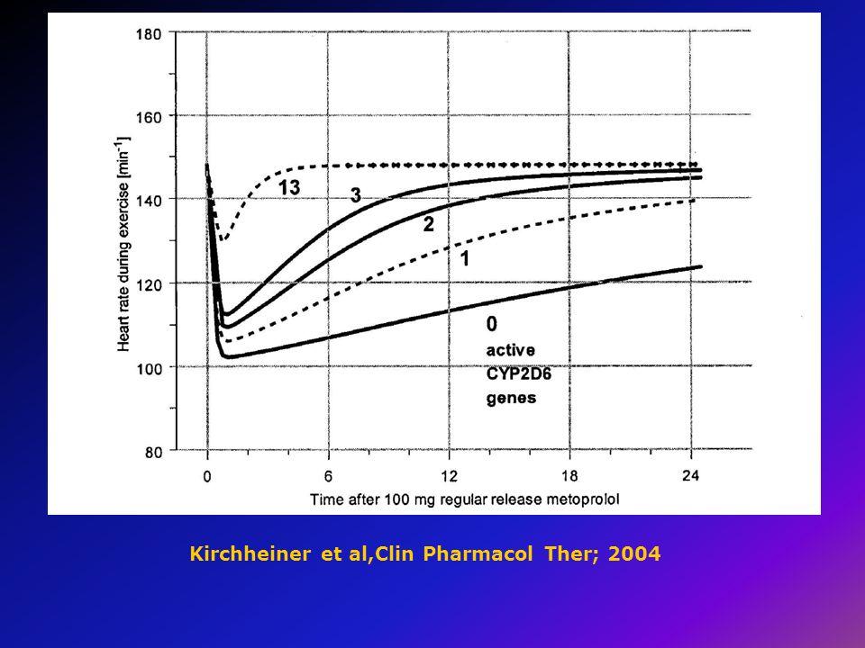 Kirchheiner et al,Clin Pharmacol Ther; 2004