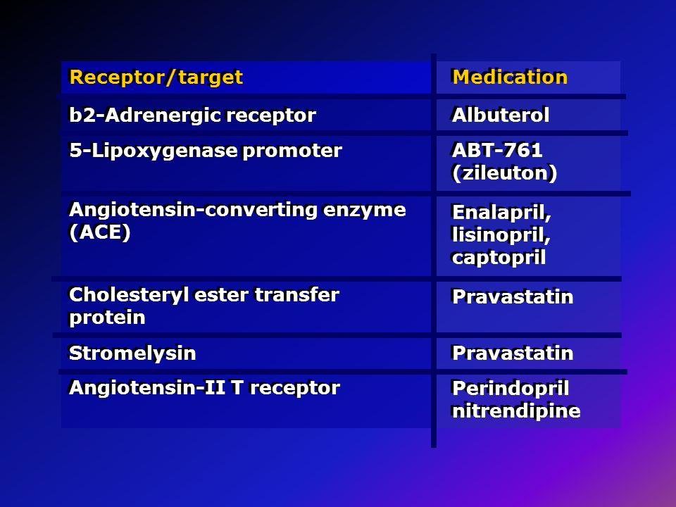 Receptor/target b2-Adrenergic receptor. Medication. Albuterol. 5-Lipoxygenase promoter. ABT-761 (zileuton)
