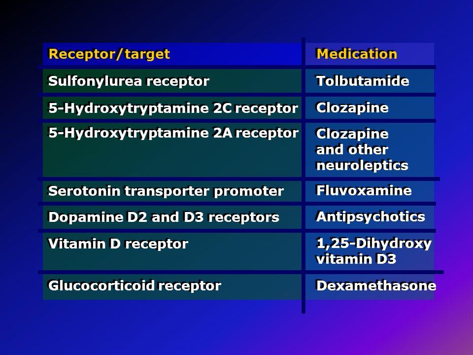 Receptor/target Sulfonylurea receptor. Medication. Tolbutamide. 5-Hydroxytryptamine 2C receptor.