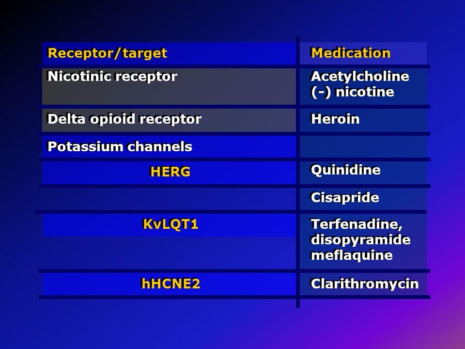 Receptor/target Nicotinic receptor. Medication. Acetylcholine (-) nicotine. Delta opioid receptor.