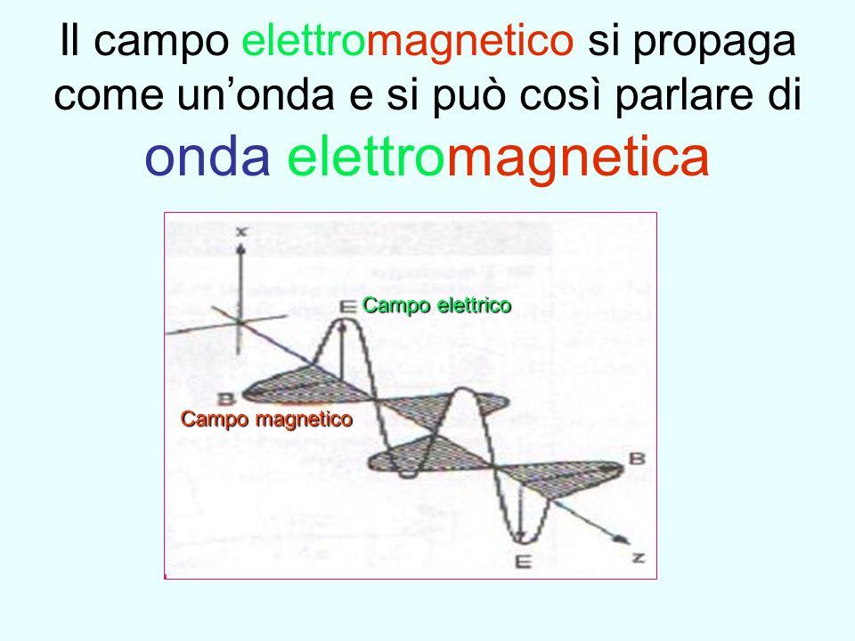 Il campo elettromagnetico si propaga come un'onda e si può così parlare di onda elettromagnetica