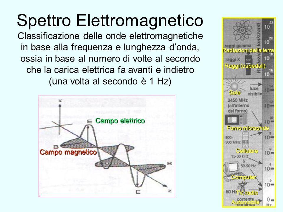 Spettro Elettromagnetico Classificazione delle onde elettromagnetiche in base alla frequenza e lunghezza d'onda, ossia in base al numero di volte al secondo che la carica elettrica fa avanti e indietro (una volta al secondo è 1 Hz)