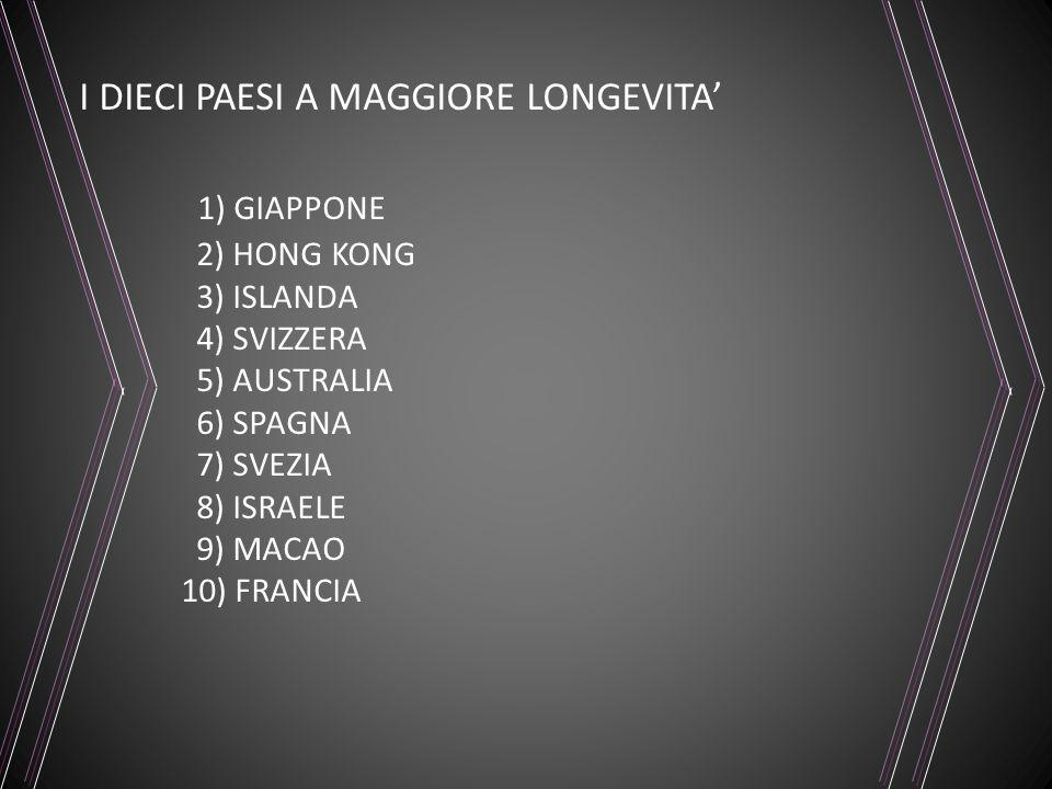 1) GIAPPONE I DIECI PAESI A MAGGIORE LONGEVITA' 2) HONG KONG