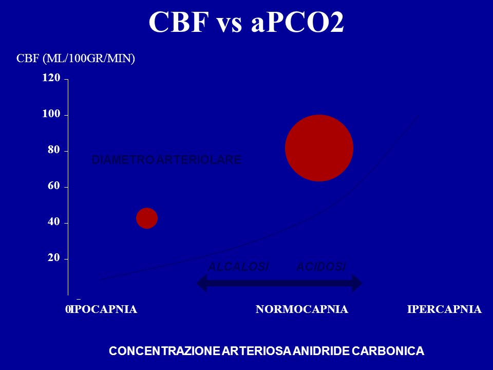 CONCENTRAZIONE ARTERIOSA ANIDRIDE CARBONICA