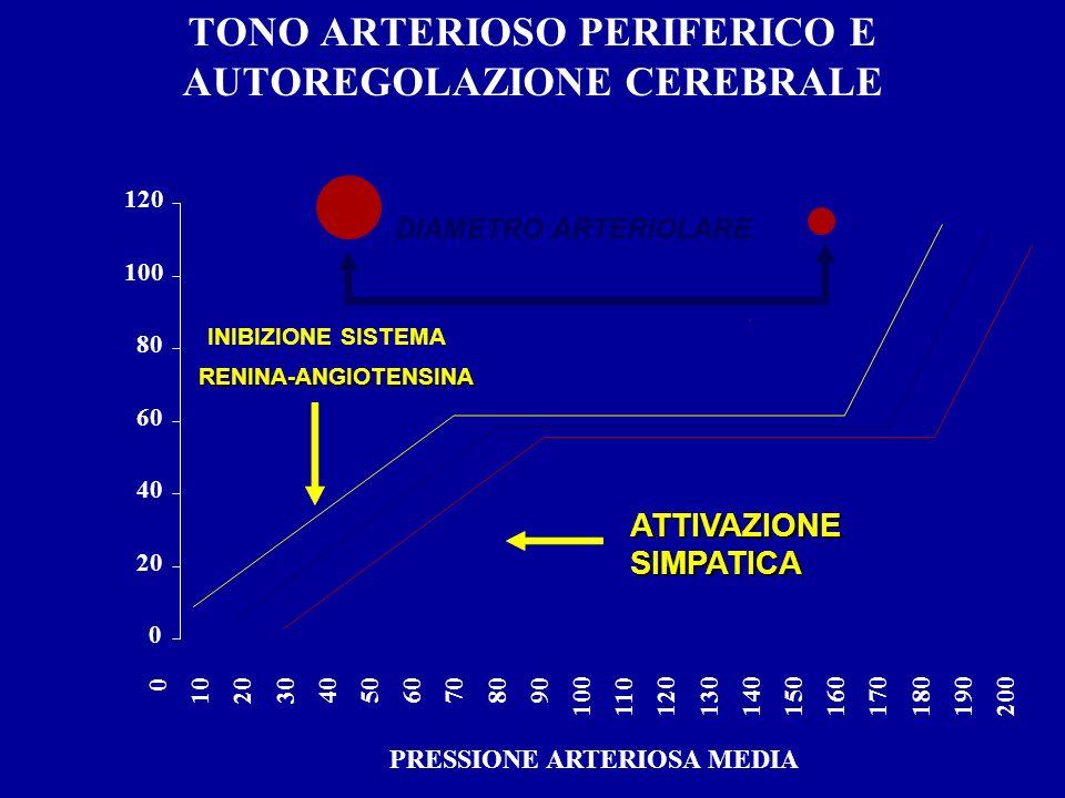 TONO ARTERIOSO PERIFERICO E AUTOREGOLAZIONE CEREBRALE