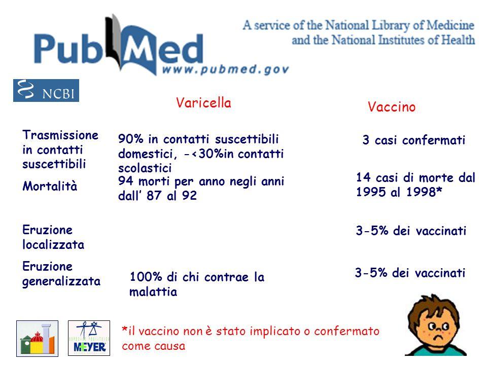 Varicella Vaccino Trasmissione in contatti suscettibili