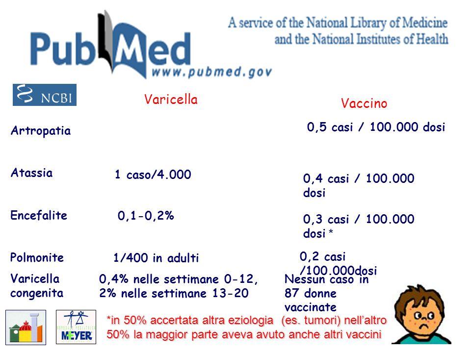 Varicella Vaccino 0,5 casi / 100.000 dosi Artropatia Atassia