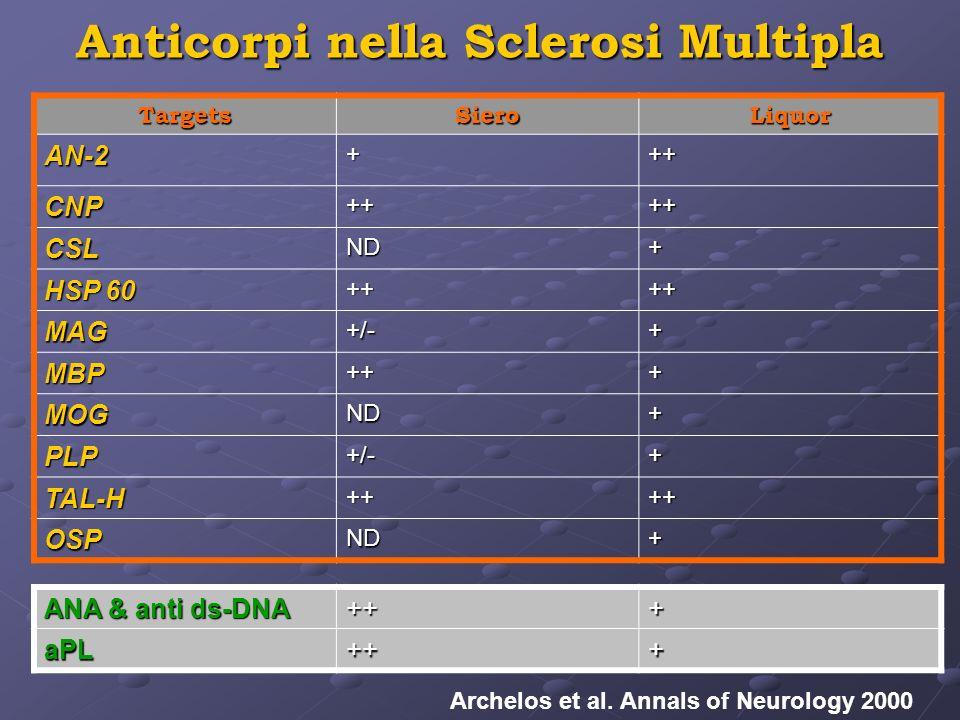 Anticorpi nella Sclerosi Multipla