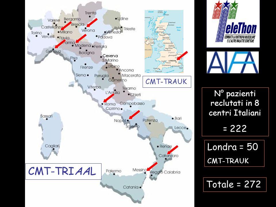 N° pazienti reclutati in 8 centri Italiani
