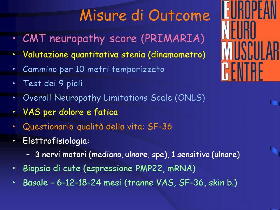 Misure di Outcome CMT neuropathy score (PRIMARIA)