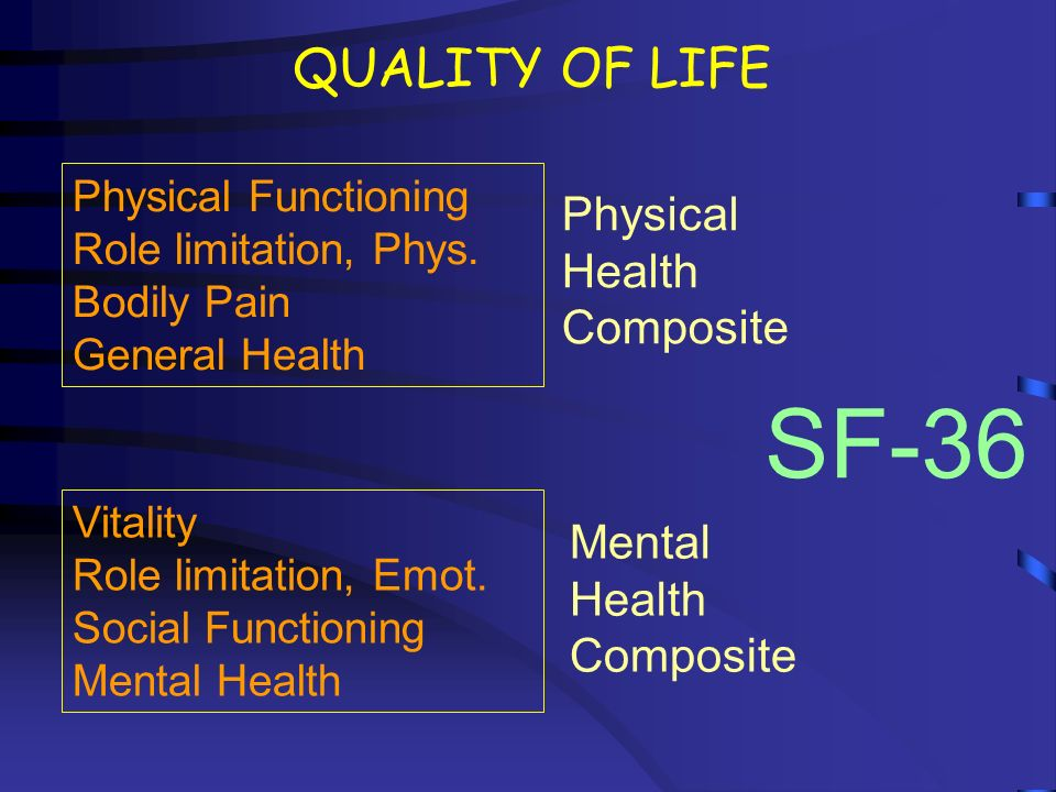 SF-36 QUALITY OF LIFE Physical Health Composite Mental Health