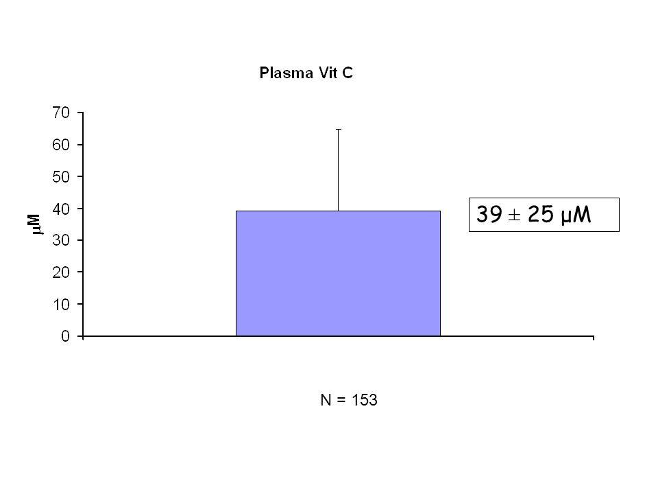 39 ± 25 μM N = 153 N= 153