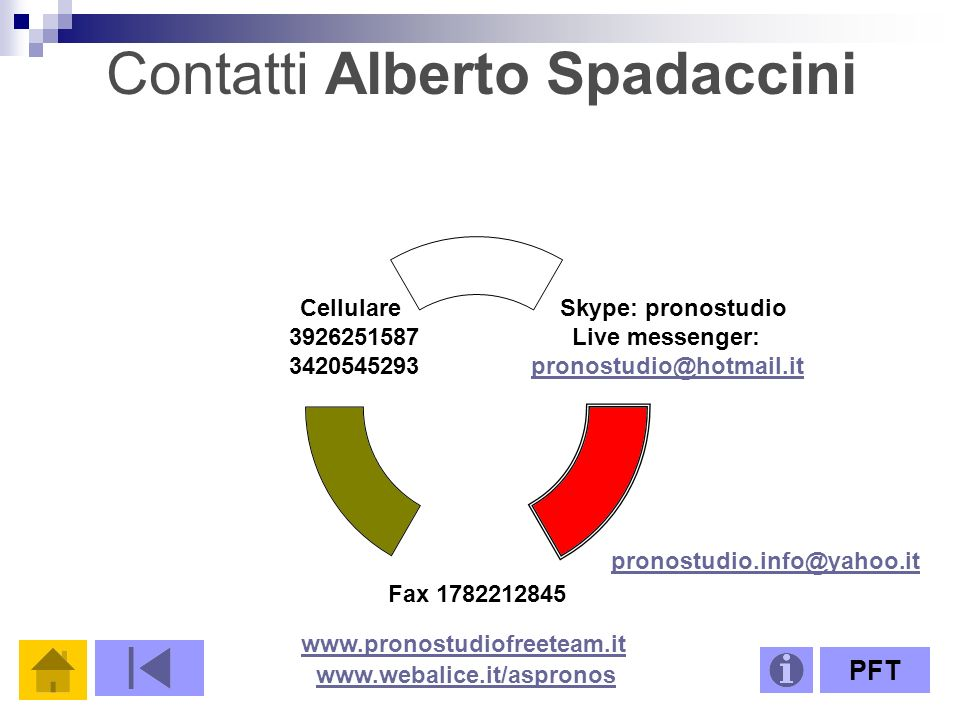 Contatti Alberto Spadaccini