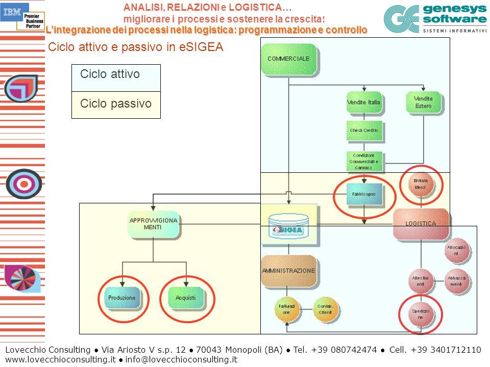 Ciclo attivo e passivo in eSIGEA