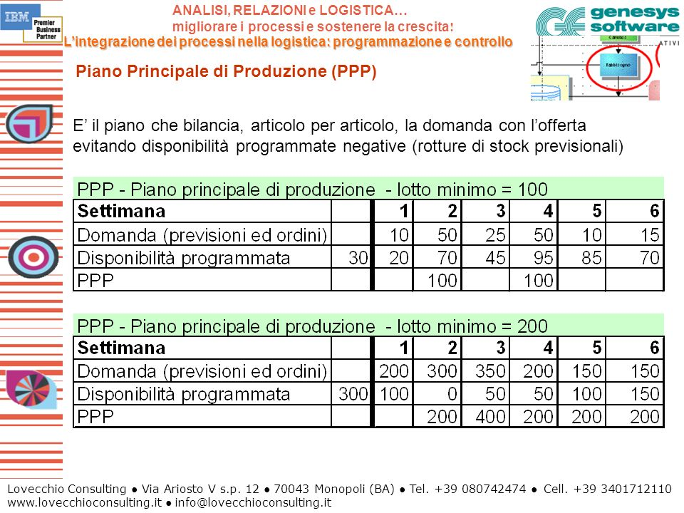 Piano Principale di Produzione (PPP)
