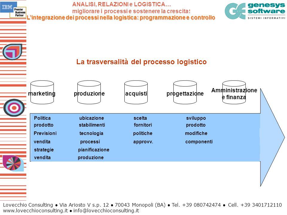 La trasversalità del processo logistico