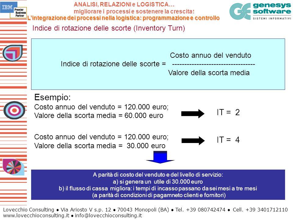 Indice di rotazione delle scorte (Inventory Turn)