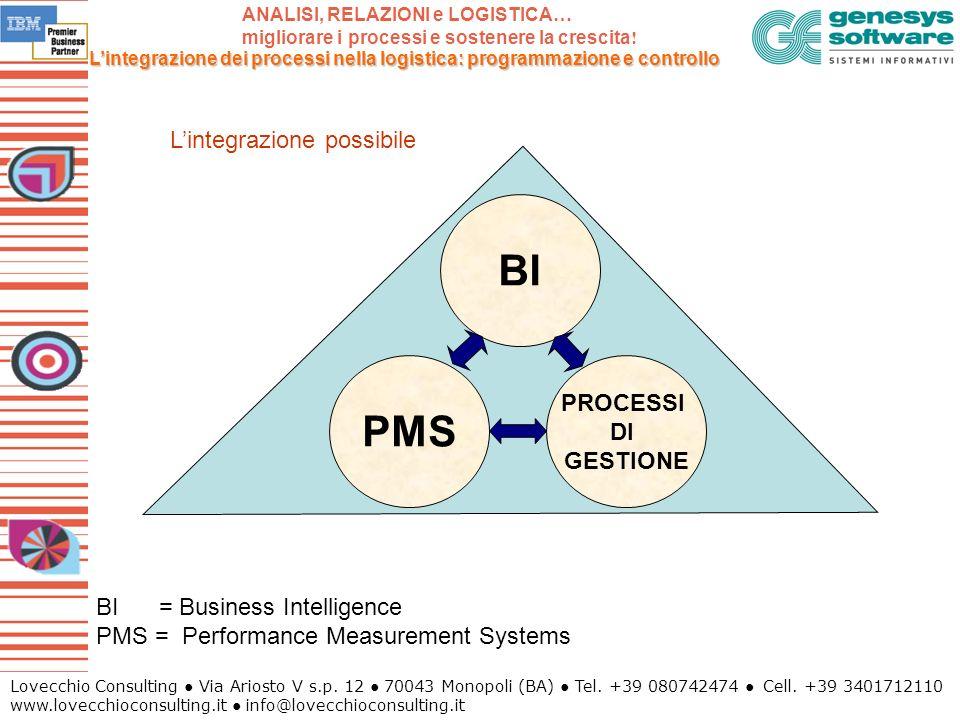 BI PMS L'integrazione possibile PROCESSI DI GESTIONE